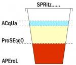 Cocktail : Le Spritz